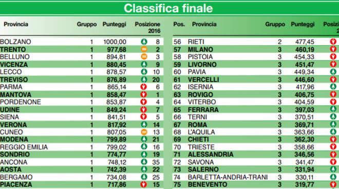 Italia Oggi: Classifica 2017 della qualità della vita nelle città italiane