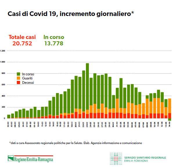 tabelle coronavirus